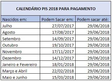 Calendário PIS 2018 - Pagamento