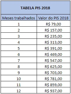 Tabela valor do PIS 2018